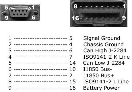 odb2 connector to usb wiring diagram obd diagnostics inc obd2 all in one scan tool w usb usb to usb wiring diagram #3